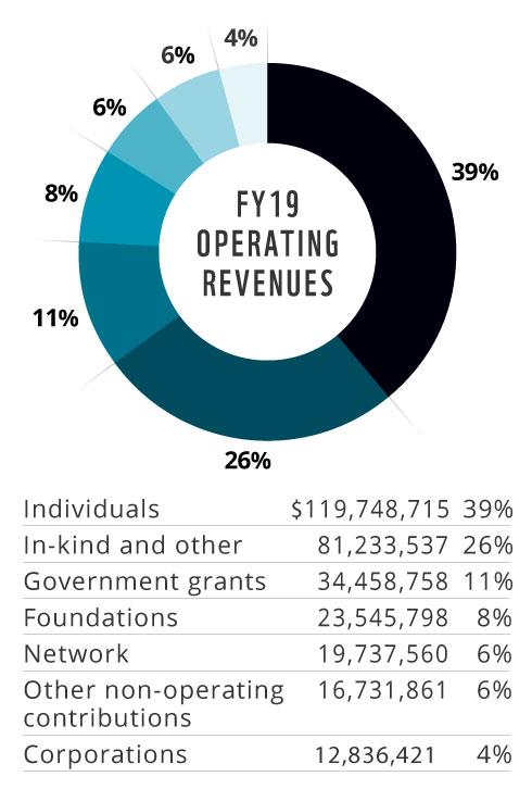 2019 Operating Revenue