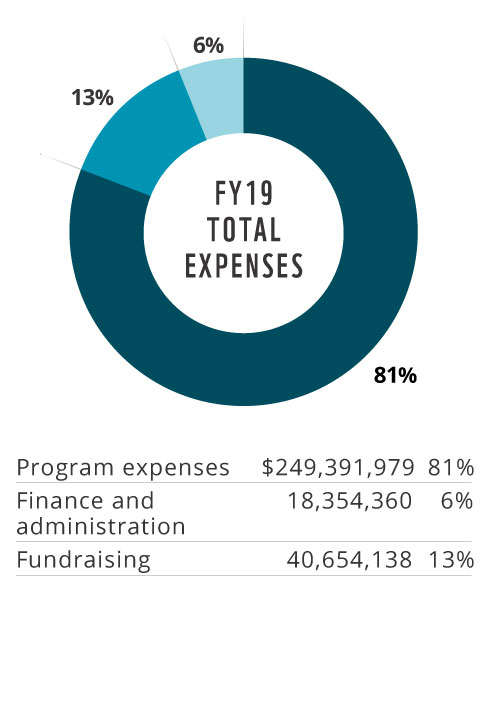 2019 Total Expenses