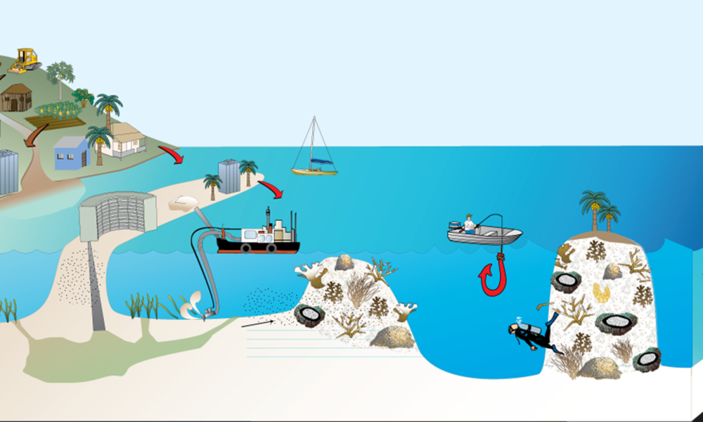 coastal and marine degradation What human activities contribute to coastal and marine degradation north africa and southwest asia.